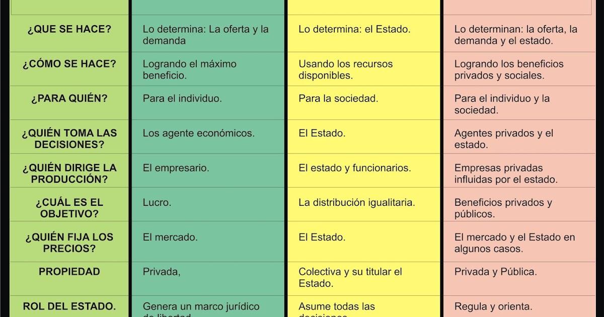 estudio de la micro y macroeconomía angrisani medina rubbo pdf