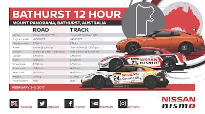 Η Nissan συμμετέχει με τη NISMO στον 12ωρο αγώνα αντοχής του Bathurst