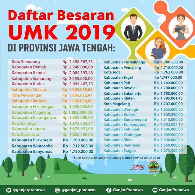Daftar UMK / UMR Jawa Tengah 2019