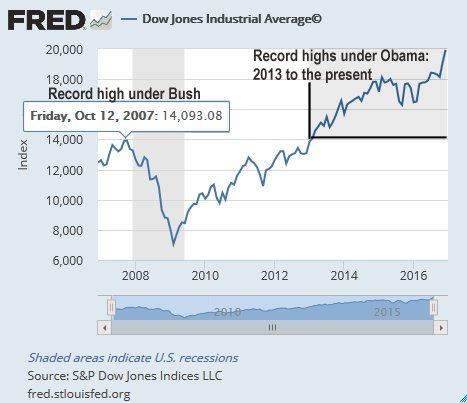 Stocks soared under Bush and Obama