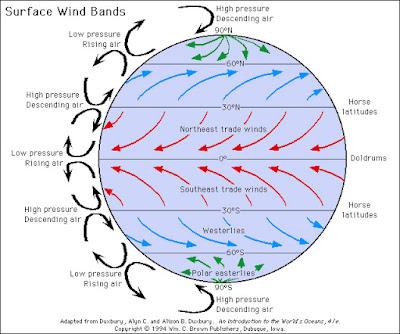 Angin pasat timur laut dan tenggara