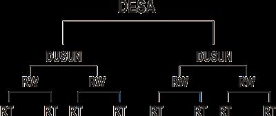 Gambar Struktur pemerintahan desa di Indonesia