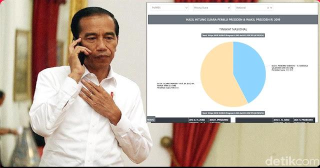 Sudah 21 Kepala Negara Ucap Selamat ke Jokowi, Erdogan Juga akan Telepon, Pak Jokowi Ngomong Inggris