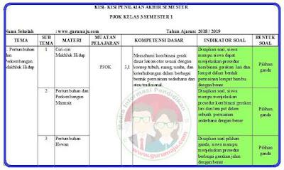 Kisi-Kisi Soal UAS PJOK Kelas 3 Semester 1 K13 Revisi 2018