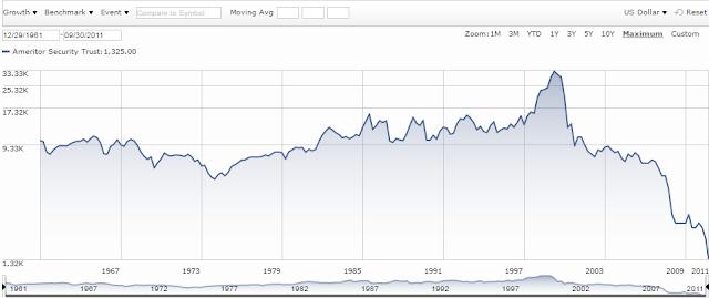 Worst mutual fund