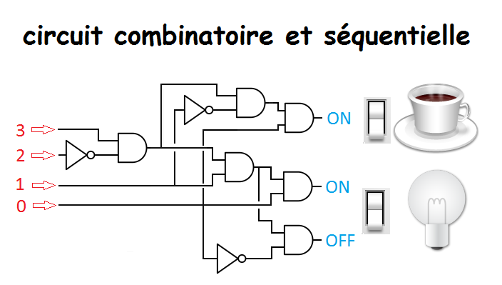 circuit combinatoire et s quentielle g nie lectronique