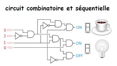 Circuit combinatoire et s quentielle cours d for Circuit logique combinatoire