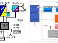 Struktur Diagram Ponsel dan Fungsi Komponennya, Lengkap Dengan Gambar!!!