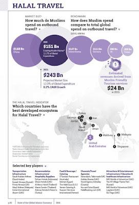 ハラルトラベル 旅行 市場規模