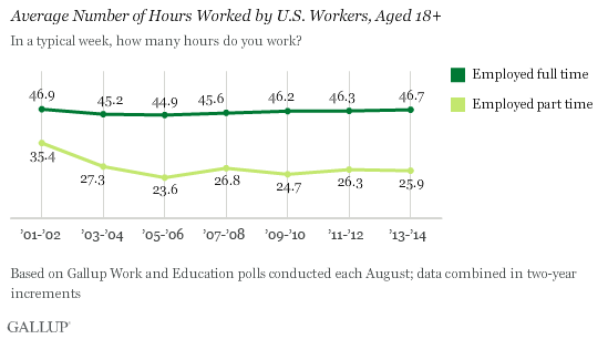 effects of working 50 hours a week