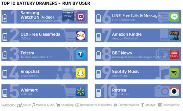 أكثر التطبيقات والألعاب استهلاكًا للبطاريات وبيانات الاتصال والأداء في هواتف Android
