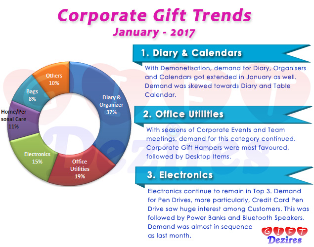 Most Popular Corporate Gifts for Employees and Clients – January 2017
