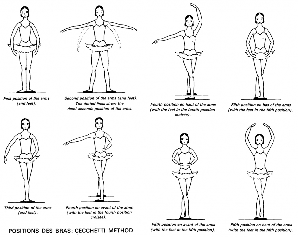 Resultado de imagem para posicoes bracos ballet escola francesa
