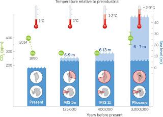 Temperatuur, CO2 en zeespiegel verandering in de afgelopen 3 miljoen jaar