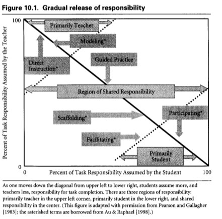INTERTEXTrEVOLUTION: Evernote: Text Complexity and the Gradual Release of Responsibility