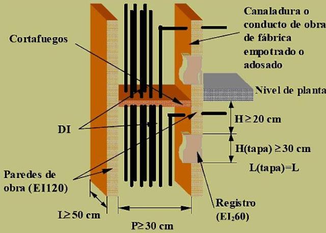 ITC-BT-14 | Instalaciones de Enlace | Línea General de Alimentación | Reglamento Electrotécnico de Baja Tensión