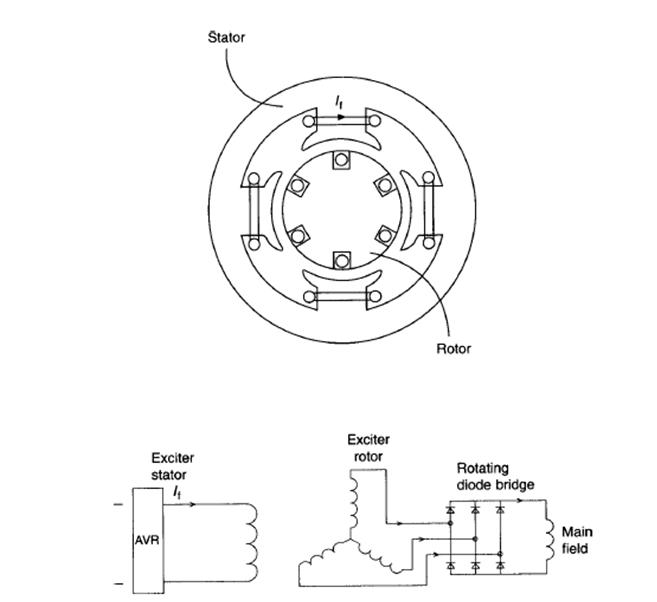 Best SEPARATE EXCITATION SYSTEM OF GENERATORS BASIC AND TUTORIALS  VU87