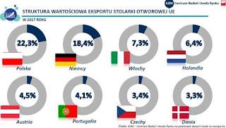 Polska niezmiennie liderem eksportu wśród krajów UE
