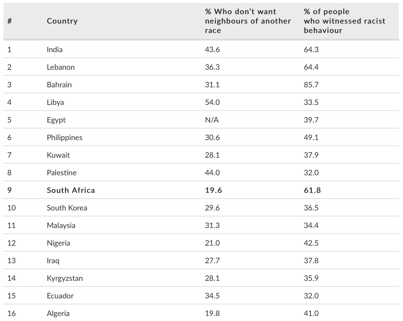 racist countries