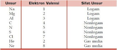 Ikatan Kimia serta Konfigurasi Elektron Valensi Unsur Logam, Non Logam dan Gas Mulia yang Terdapat pada Struktur Lewis