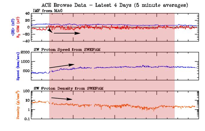 Warunki wiatru słonecznego rejestrowane w czas napływu strumienia CHHSS z dziury koronalnej. Zmiana skierowania Bz ku południowemu na poziomie nieprzekraczającym -10nT, jednak połączona z wyższą niż przy poprzednich dwóch strumieniach prędkością, która osiągała w maksimum blisko 770 km/sek. Długotrwały napływ wiatru z tak rozległej dziury koronalnej umożliwił dzięki wspomnianym właściwościom wiatru, rozwój aktywności geomagnetycznej rozciągający się na ponad trzy doby. Credits: ACE