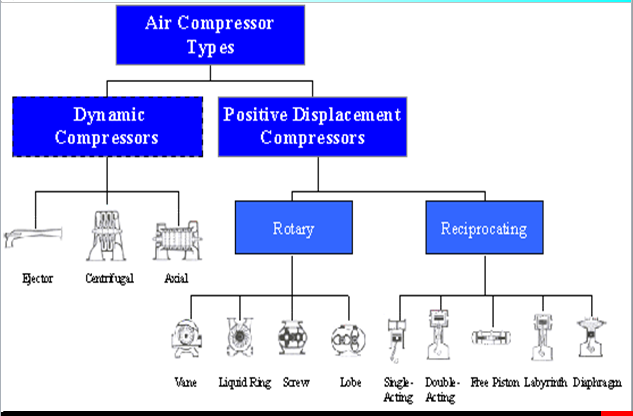 Type of Compressor Used in Ships