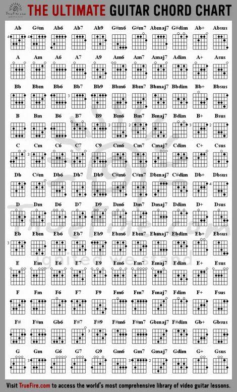 Daniel Choy Guitar Strings Frequency Chart, Guitar Capo Chart and - capo chart