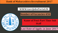 Bank of Maharashtra Recruitment 2017– 450 Part Time Sub Staff