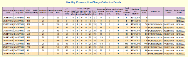 Monthly Consumption Charge Collection Details