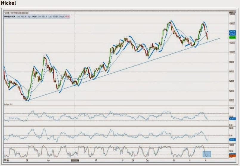 MCX Commodity Nickel has taken support on key trendline ...