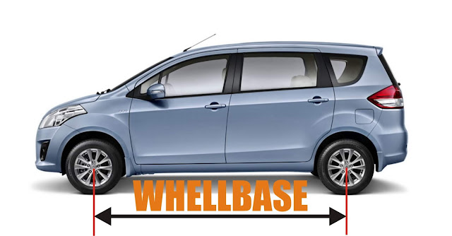Wheelbase pada mobil