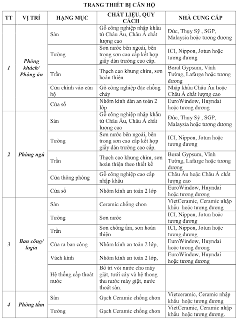 Danh mục vật liệu bàn giao Five Star Kim Giang