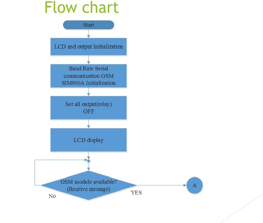 Diagram Diagram Of Schistosoma Eggs Full Version Hq Quality Schistosoma Eggs
