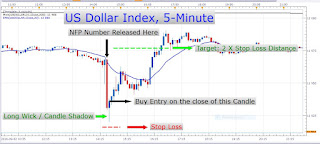 The US Dollar is Rocketing Higher While the Pound is Trading Lower