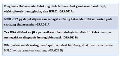 pemeriksaan thalassemia,pemeriksaan laboratorium thalassemia,pemeriksaan skrining thalassemia,pemeriksaan thalasemia adalah,pemeriksaan diagnostik thalasemia,pemeriksaan darah thalasemia,pemeriksaan diagnostik thalasemia pdf,pemeriksaan fisik thalasemia,pemeriksaan fisik thalasemia pdf,pemeriksaan fisik thalasemia mayor,pemeriksaan fisik pasien thalasemia,pemeriksaan fisik untuk thalasemia,pemeriksaan hematologi thalasemia,pemeriksaan laboratorium thalasemia,pemeriksaan laboratorium thalasemia pdf,pemeriksaan thalasemia malaysia,pemeriksaan thalasemia minor,pemeriksaan thalasemia pdf,pemeriksaan penunjang thalasemia,pemeriksaan penunjang thalasemia pdf,pemeriksaan fisik thalasemia pada anak,pemeriksaan screening thalasemia,pemeriksaan untuk thalasemia
