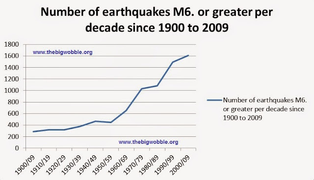 The big wobble what a sad time it is below a graph from my old 2014 data showing mag 6 quakes per decade showing a more pronounced spike sciox Choice Image