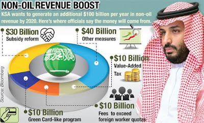 KSA's Green Card Plan for Other National