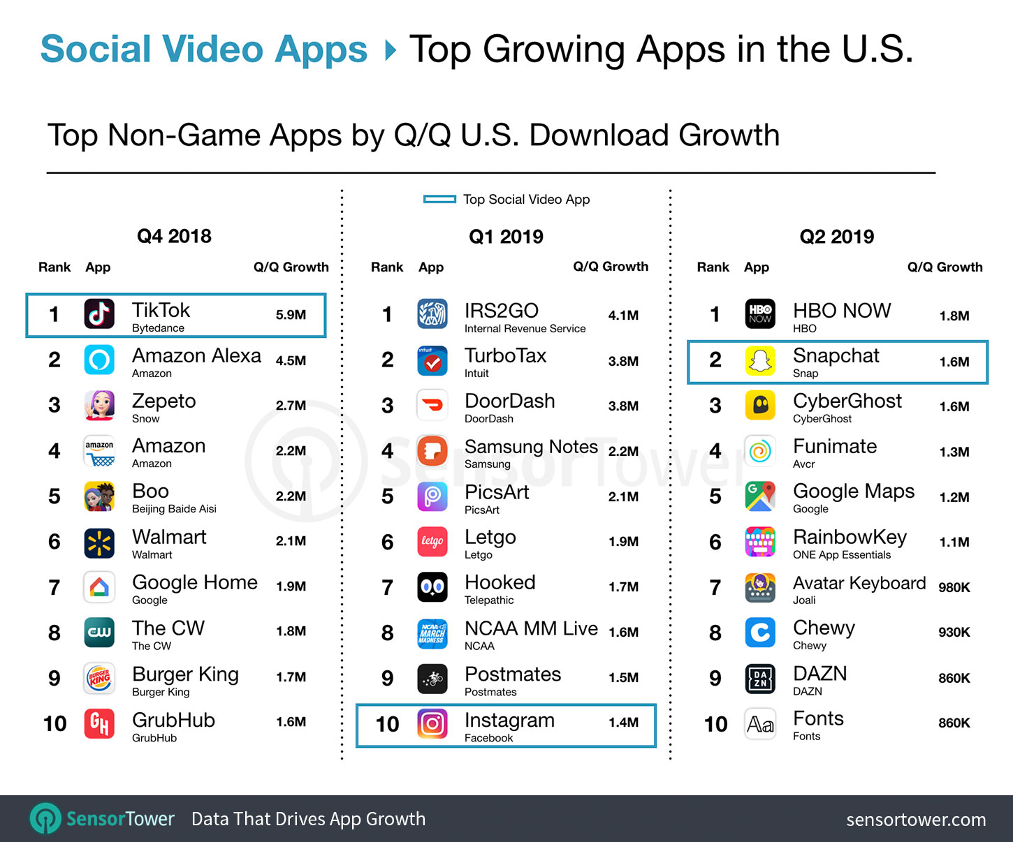 The State of Social Video Apps in the U.S. for Q2 2019
