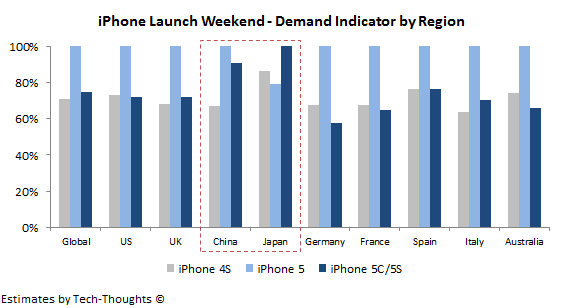 iPhone Demand Indicator by Region
