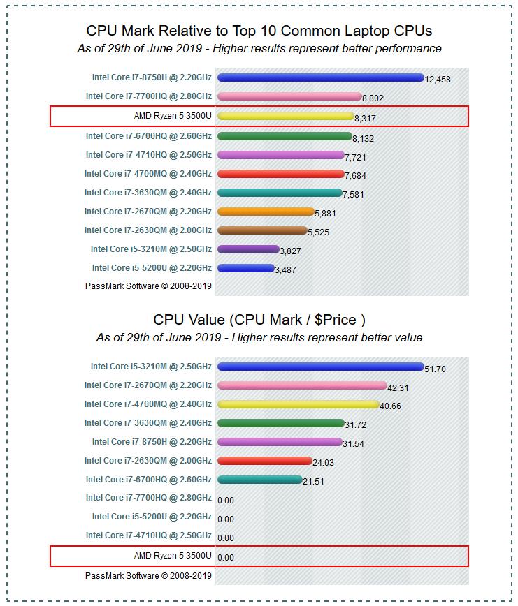 Peringkat CPU Mark
