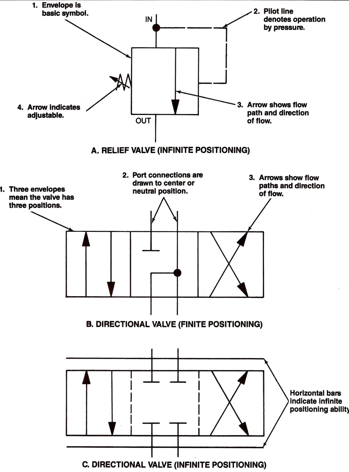 Non Return Valve Schematic Symbol