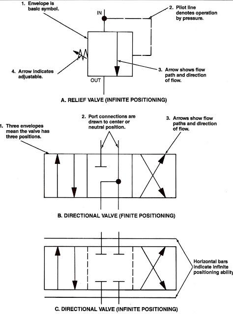 Machine Drawing: rotary four way valves
