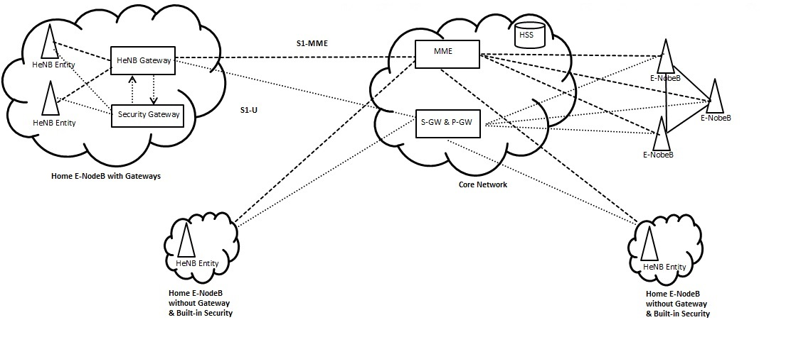Diameter Protocol Explained Traffic Break Out In Lte