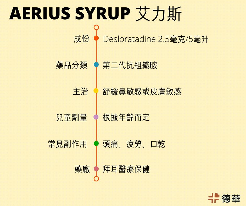Desloratadine Syrup Aerius