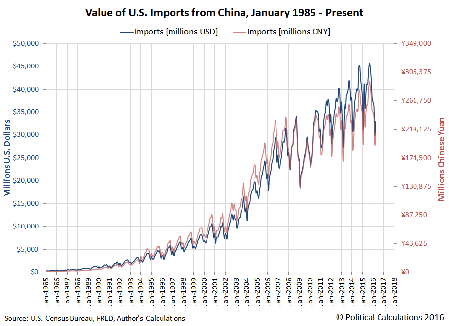 Value of U.S. Imports from China, January 1985 - April 2016