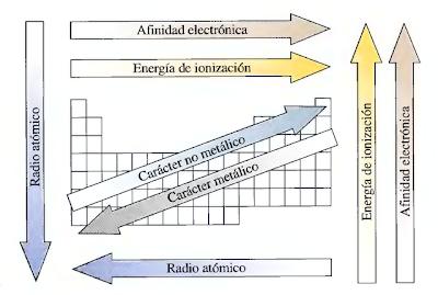 Qumica 1 4 propiedades peridicas y su variacin en la tabla 4 propiedades peridicas y su variacin en la tabla urtaz Image collections