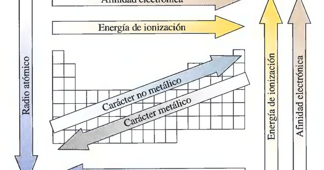Qumica 1 4 propiedades peridicas y su variacin en la tabla urtaz Gallery