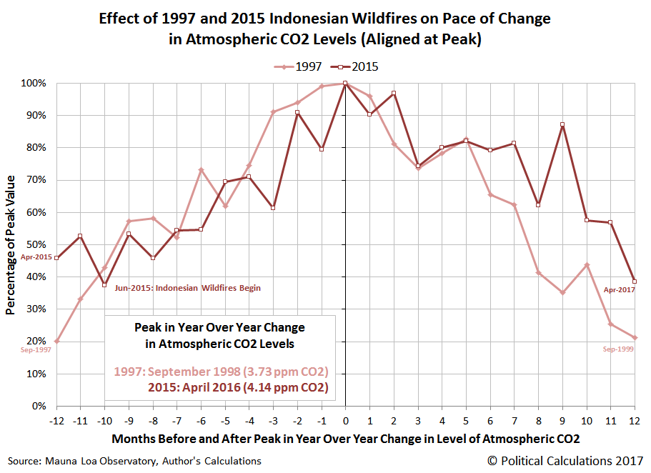 Effect of Indonesian Wildfires on Pace of Change in Atmospheric CO2 Levels, 1997 vs 2015
