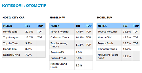 Top Brand Award 2016 Kategori Otomotif Mobil