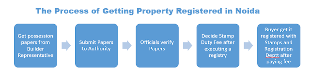 Noida Diary: The Process of Getting Property Registered in Noida